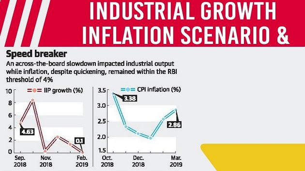 Slowdown in Industrial Growth & rising Inflation