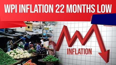 Wholesale Price Index Inflation hits 22 month low in May
